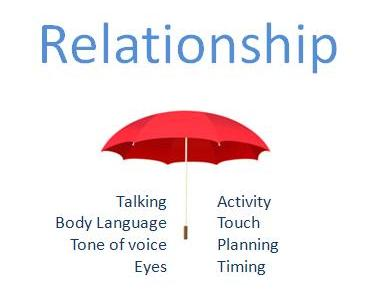 Relationship umbrella tools